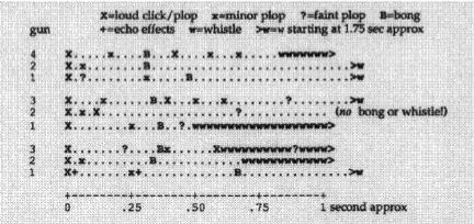 "Peter Adamson, ""The Gas Shell Bombardment record,"" The Historic Record Quarterly, April 1991."