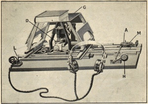 Scientific illustration of the optophone, showing a book on the bookrest and a pair of headphones for listening to the tonal output.